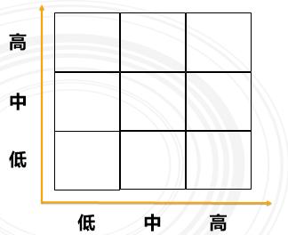 3,制作一个九宫格,把能力测评结果以及绩效考核结果分到这个九宫格图片