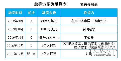 """手游直播平台""""触手TV""""获得5亿元新一轮融资,"""