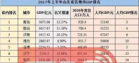 2017潍坊gdp_31省份2017年GDP:22地增速超全国东北经济回暖