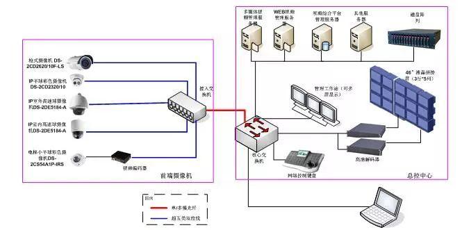 一套完整的数字视频产品系统方案