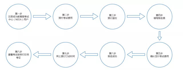 留学考试之雅思考试(附2018年日期)