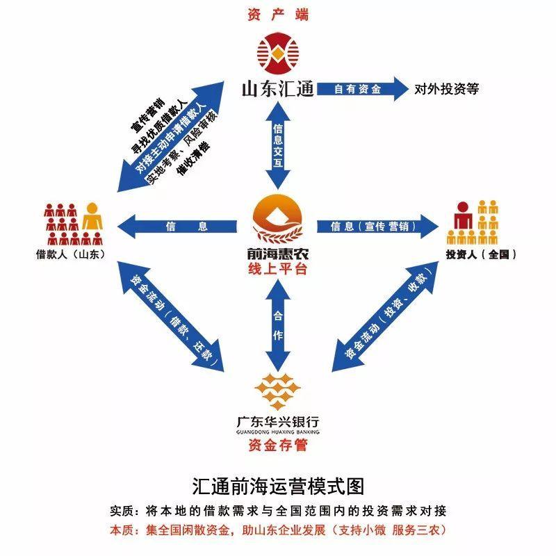 前海惠农前实际控制人董事长是老赖被执行标的超过2000万