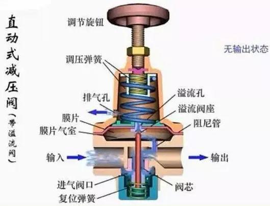 水泵控制阀 水位控制阀/遥控浮球阀 水利电动控制阀图片