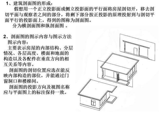 建筑行业图纸该怎么看,看懂这些图纸代号,让你更轻松