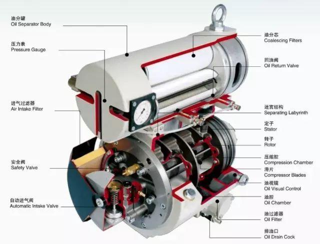 滑片式空气压缩机有以下优点图片
