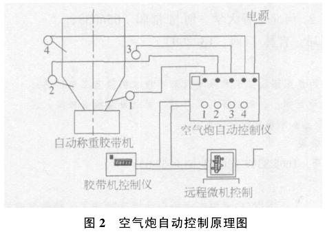 空气炮的手动操作是靠操纵按钮或利用换向阀上的小把手完成的,自动图片