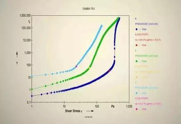 胶天下 | 胶粘剂的流变性以及测试方法