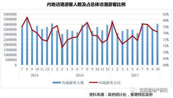 总结展望|本港中档消费仍为中坚力量,内地访港游客需求回升