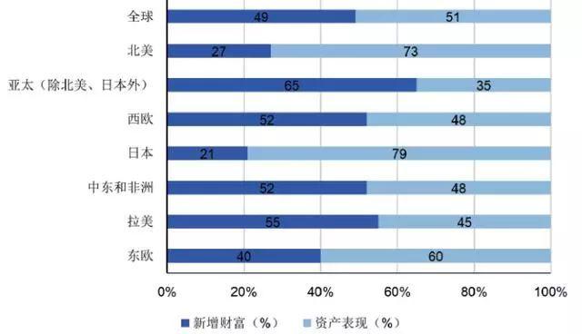 巴曙松等 为什么亚太地区资产管理行业增长领先全球