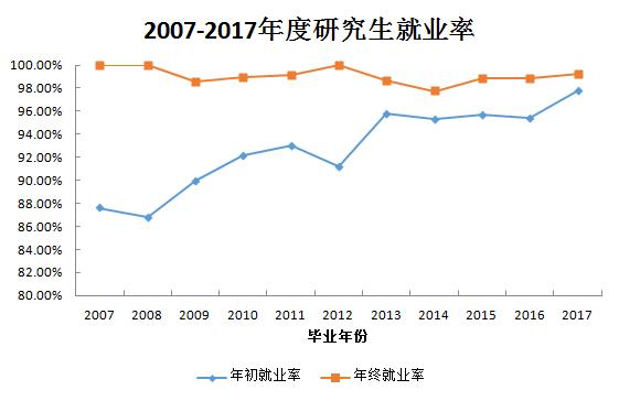 不忘初心,砥砺前行――温医大研究生教育2017年成绩单