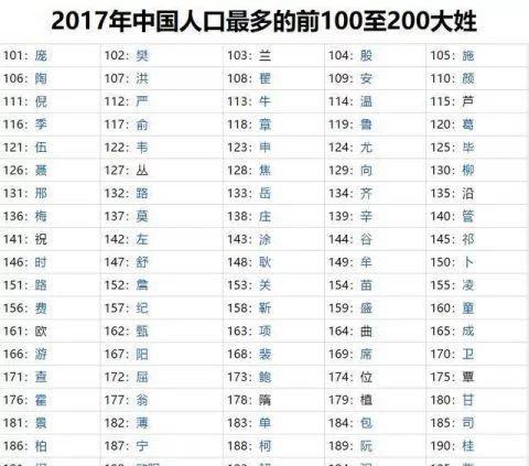 全国姓氏排行_老王第一老陈第二!杭州人姓氏排行TOP10来了