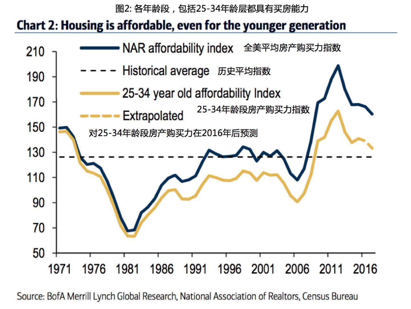 中国留学生:为什么大多数美国人不愿意买房?
