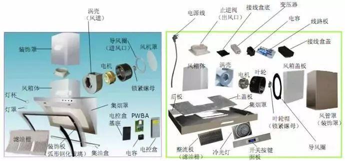 科技 正文  ps:相信大家对油烟机的内部结构都有初步的了解了,以后图片