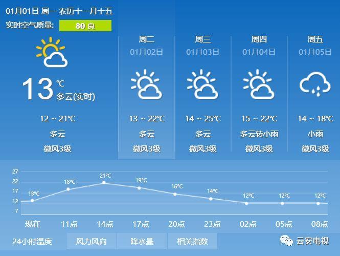 天预报符��i)�aj9f_1月1日云浮气象台发布:云浮今天白天到夜晚的天气预报
