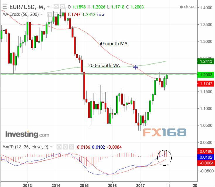 分析师:欧元/美元新年第一周走势前瞻