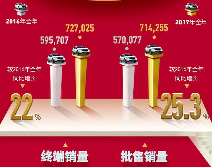 千亿产值助力东风Honda再提速,年销量超过72.7万辆