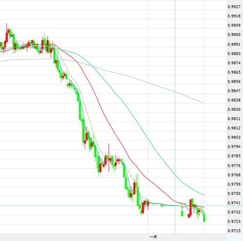 1月2日交易推荐之趋势追踪:美元/瑞郎