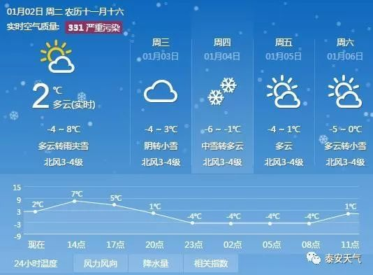 天预报_泰安天气预报详情图