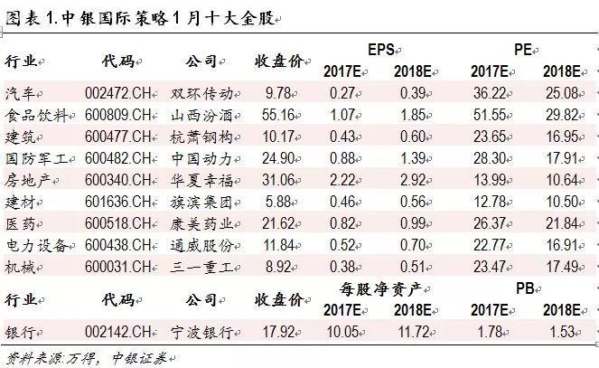 节后开门红概率大,券商2018年十大金股新鲜出炉