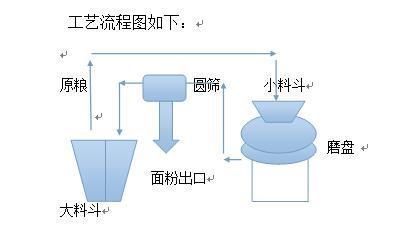 磨盘的原理_3 有限元法计算能动磨盘产生变形   根据能动光学器件的工作原理,磨盘表面整体变形为所有驱动器对盘面单独作用的线性组合[5,6],表示为   式中