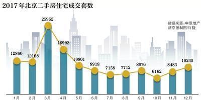 2017年北京二手房市场成交价格连跌8个月,政策调控效果显著