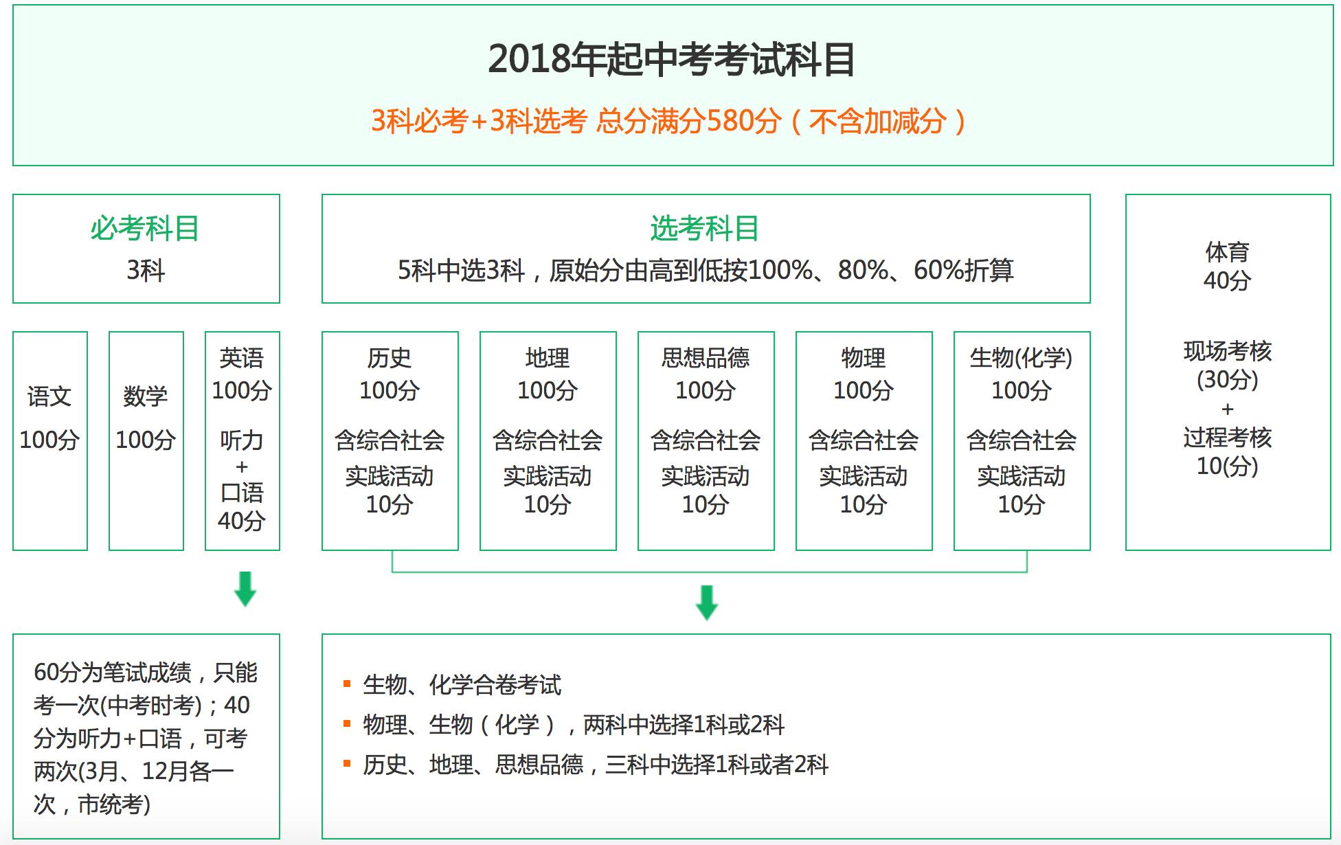 2018北京中考时间、科目已公布,折分标准您了