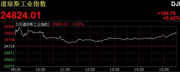 纳指首次收在7000点上方阿里巴巴大涨6.51%