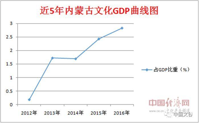 黑龙江gdp占全国比重是多上_为什么是贵阳举办2017中国国际大数据产业博览会