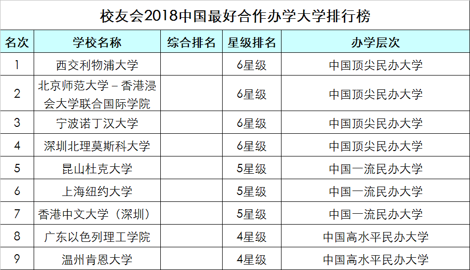 2018民办大学排行榜_2018全国民办大学排行榜