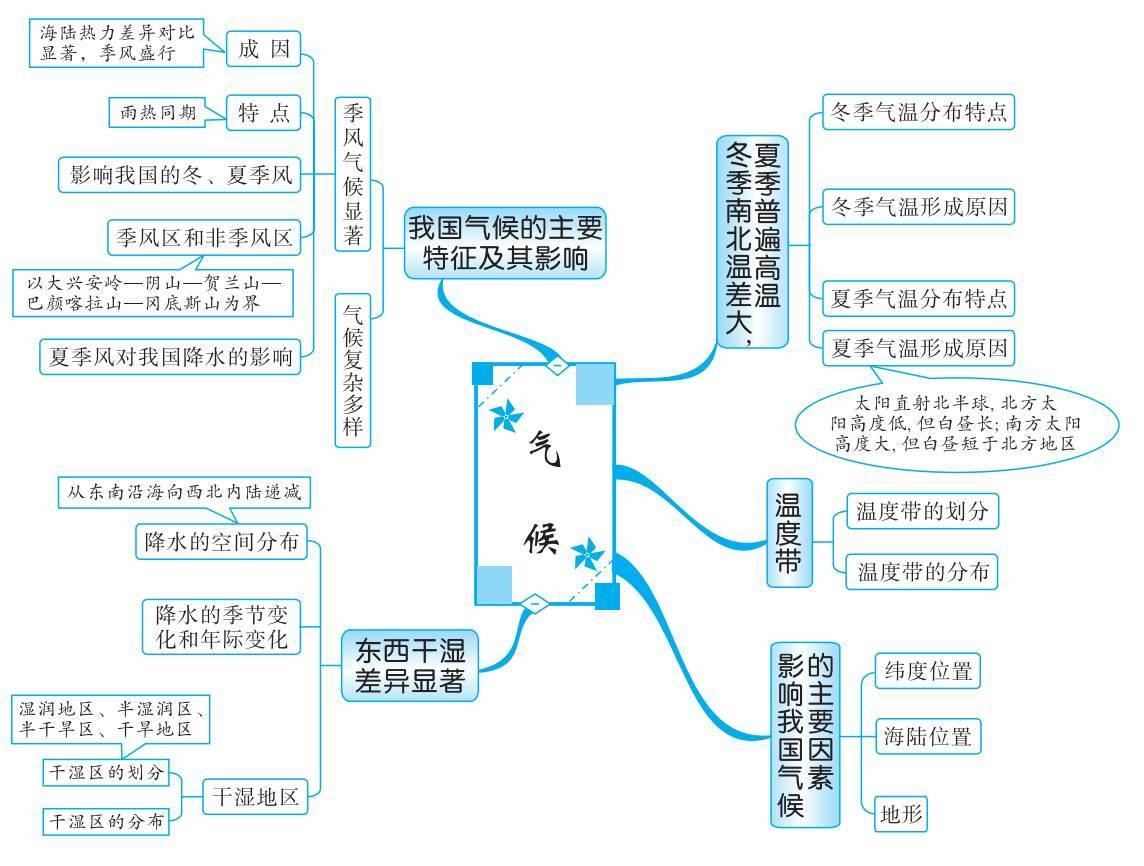 (思维导图).解说.ppt -max上传文档投稿赚钱-文档C2C交易模式...