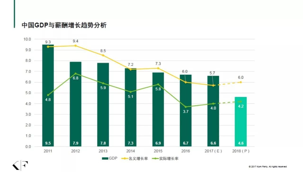 中国gdp走势图_中国gdp增长率走势图