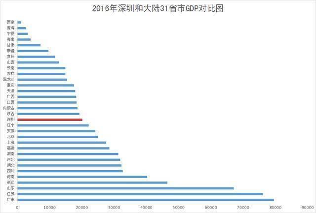 辽宁各市 gdp_2018辽宁上半年各地市GDP出炉,有8市GDP不足500亿