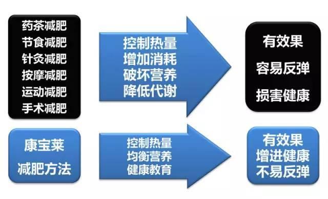 康宝莱的原理_康宝莱 康宝莱奶昔减肥 康宝莱减肥 康宝莱减肥官网 知识百科
