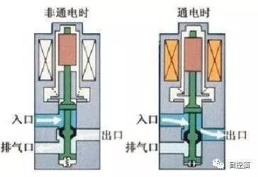 如下图所示: 二位五通电磁阀在现场中配套双作用气动执行机构来使用图片