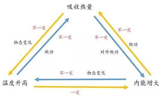 【知识点】初三物理期末重点总结,期末考前抢分必备!(责编保举:数学教案jxfudao.com/xuesheng)