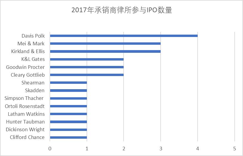 2017年中国公司赴美上市后,现在都怎样了?