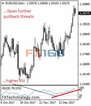 FXTechstrategy:欧元/美元丧失上行压力极易走弱