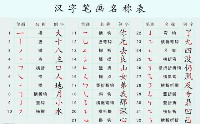 小学一年级语文基础知识 汉语拼音 笔画 笔顺