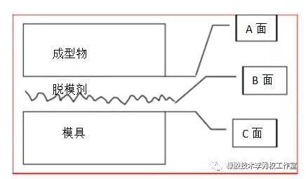 脱模剂的原理_1、极性化学键与模具表面通过相互作用形成具有再生力的吸附型薄膜;   2、聚硅氧烷中的硅氧键可视为弱偶极子(si+-o-),当脱模剂在模具表面铺