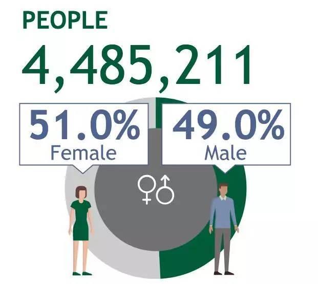 25到34岁人口中心的博士生_人口普查