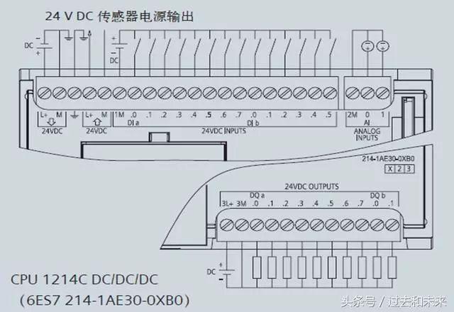 具有 4 个数字量 I/O(2 x DC 输入和 2 x DC 输出)的 SB 具有 1 路模拟量输出的 SB  信号板接线图  信号板SB 1221接线图  信号板SB 1222接线图  信号板SB 1223接线图  信号板SB 1232 1x模拟量输出接线图 f、信号模块 SM (signal module) 可以使用信号模块给 CPU 增加附加功能。信号模块连接在 CPU 右侧。  1、数字量I/O 可以选用8点、16点和32点的数字量输入/输出模块,来满足不同的控制需要。 2、模拟量I/O 在工业