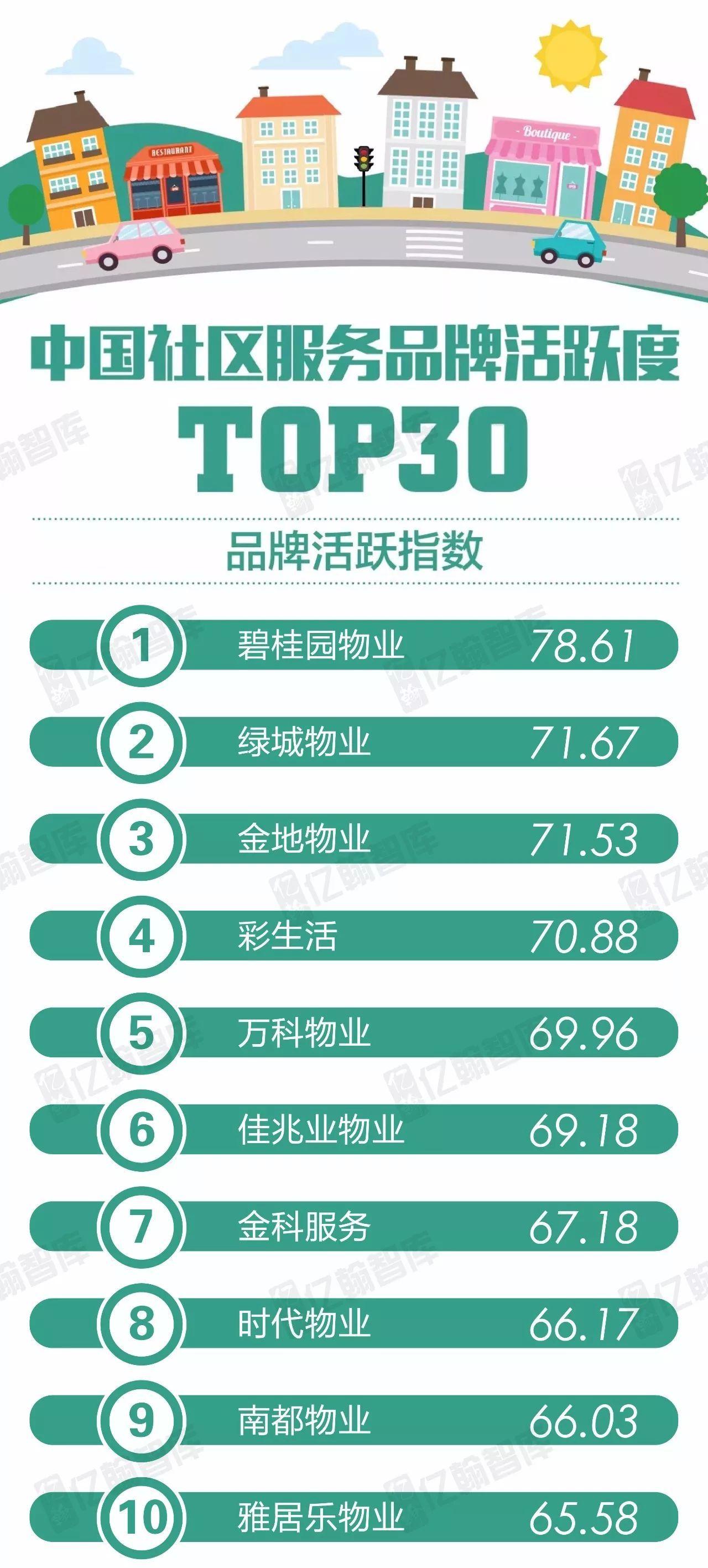 2017年12月中国社区服务品牌活跃度TOP30