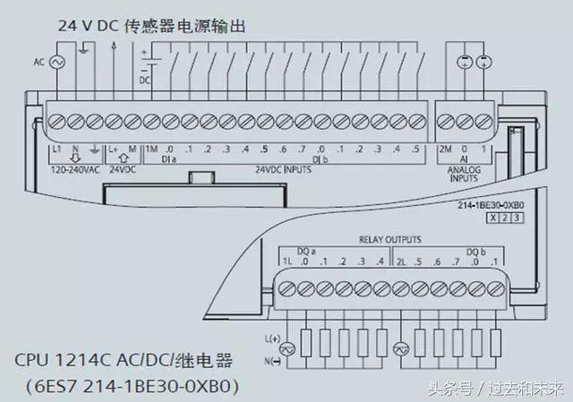 信号板接线图  信号板SB 1221接线图  信号板SB 1222接线图  信号板SB 1223接线图  信号板SB 1232 1x模拟量输出接线图 f、信号模块 SM (signal module) 可以使用信号模块给 CPU 增加附加功能。信号模块连接在 CPU 右侧。  1、数字量I/O 可以选用8点、16点和32点的数字量输入/输出模块,来满足不同的控制需要。 2、模拟量I/O 在工业控制中,某些输入量(温度、压力、流量、转速等)是模拟量,某些执行机构(例如电动调节阀和变频器等)要求PLC输出模