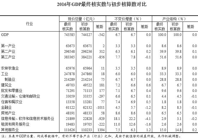 2021河南gdp最终核算_GDP统一核算背后 新一轮城市竞争打响