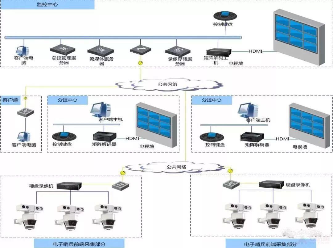 幼儿园网络监控管理平台系统拓扑图图片