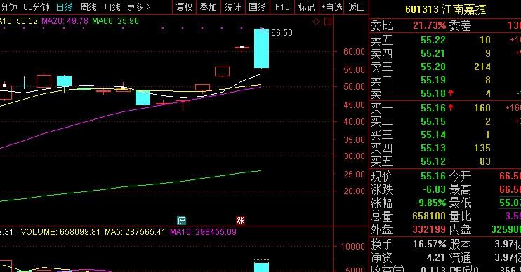 复牌后江南嘉捷连续三个交易日涨停,5日高开后迅速下跌