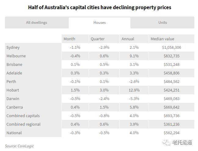 惨了 专家预计2018年悉尼 墨尔本房价全面下跌