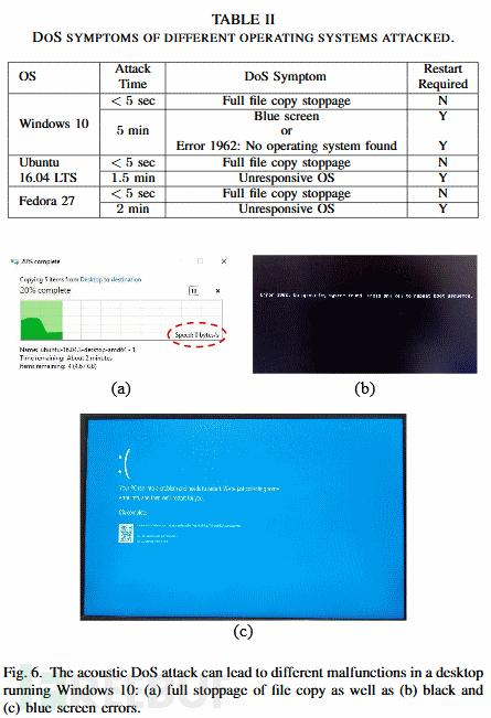 声波袭击或导致硬盘数据粉碎,电脑、监控系统和ATM等多种设备都(责编保举:高测验题jxfudao.com)