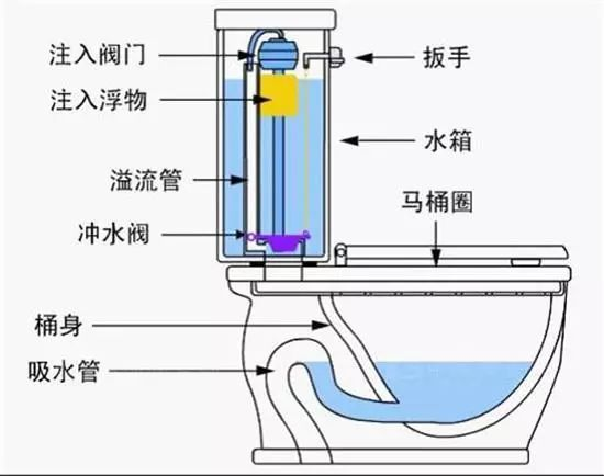 冲水箱的原理_公厕冲水水箱的详细原理及机构