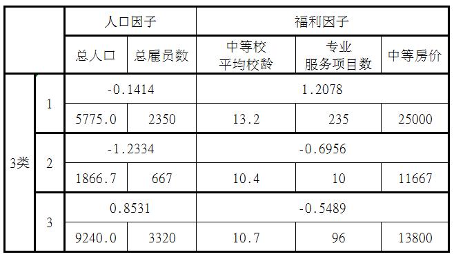 spss人口统计分析论文3000字_spss做多选项统计分析